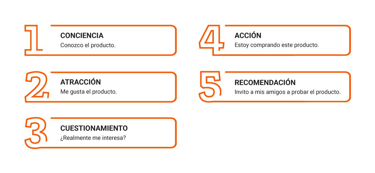 Marketing_pasos