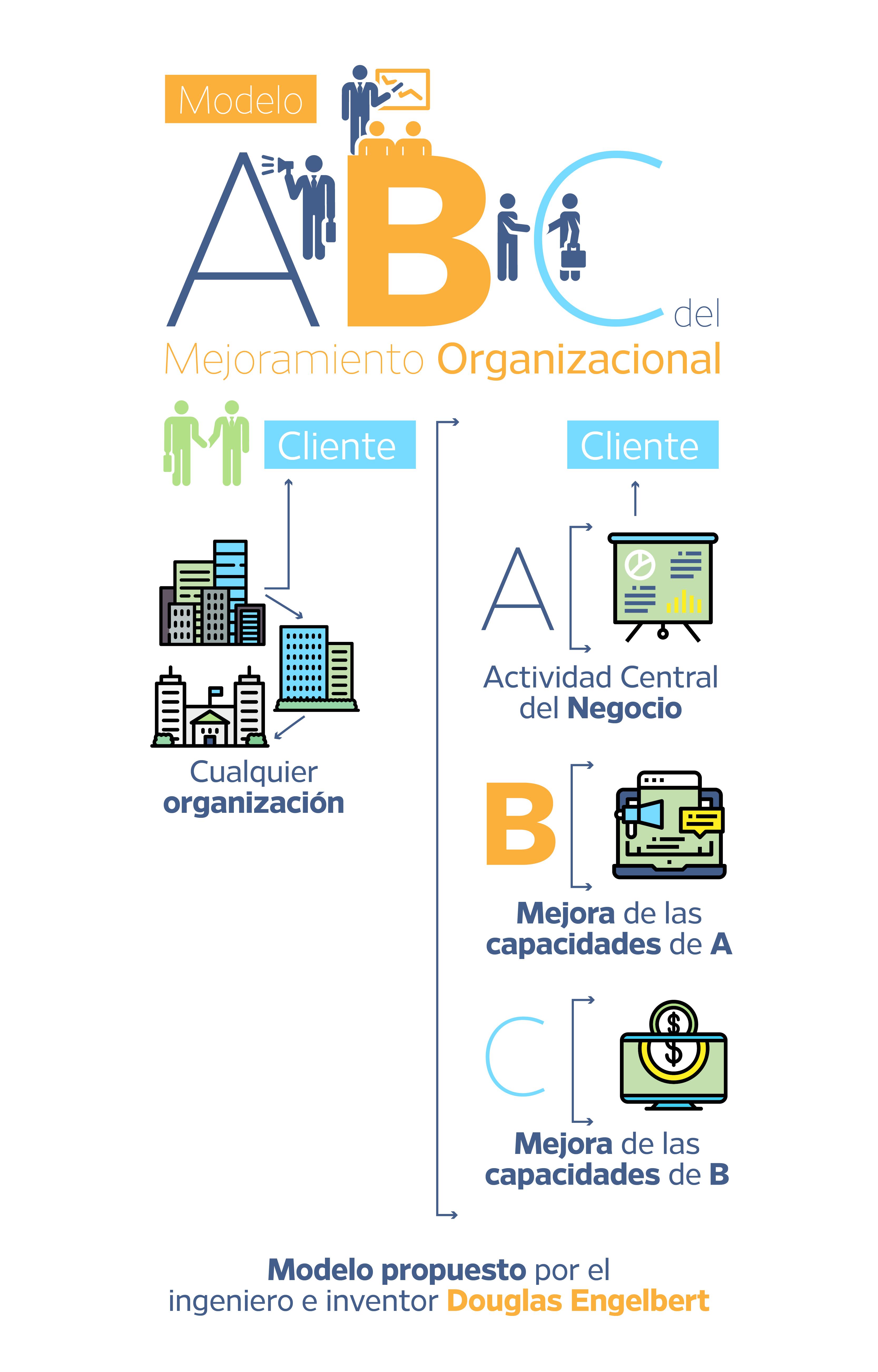 Infografía Modelo ABC_Posgrado-01